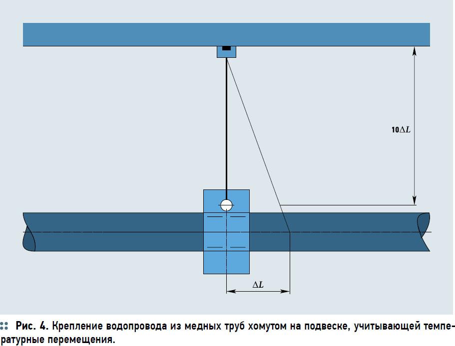 Крепление водопровода из медных труб хомутом на подвеске, учитывающей температурные перемещения