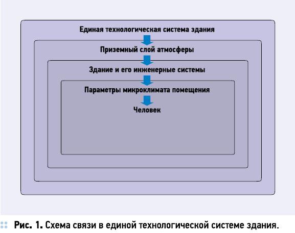 Схема связи в единой технологической системе здания