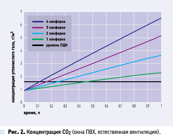 Концентрация СО2 (окна ПВХ, естественная вентиляция)