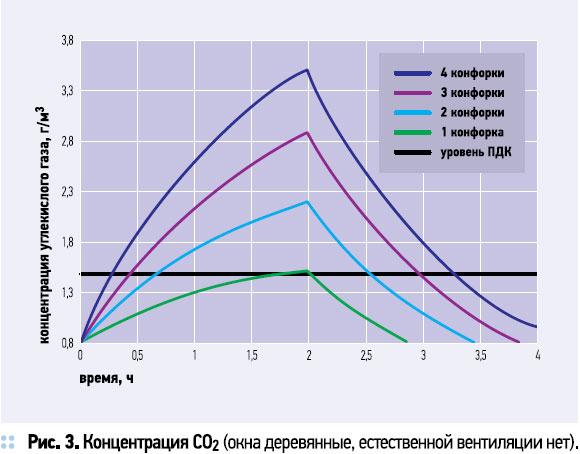 Концентрация СО2 (окна деревянные, естественной вентиляции нет)