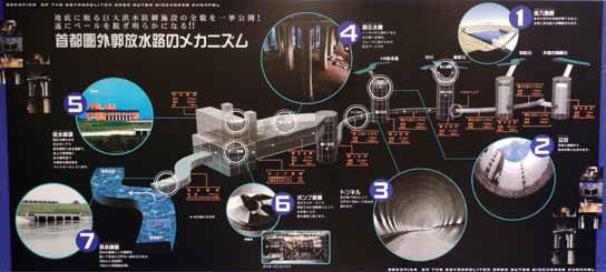 Общая схема противопаводковой системы