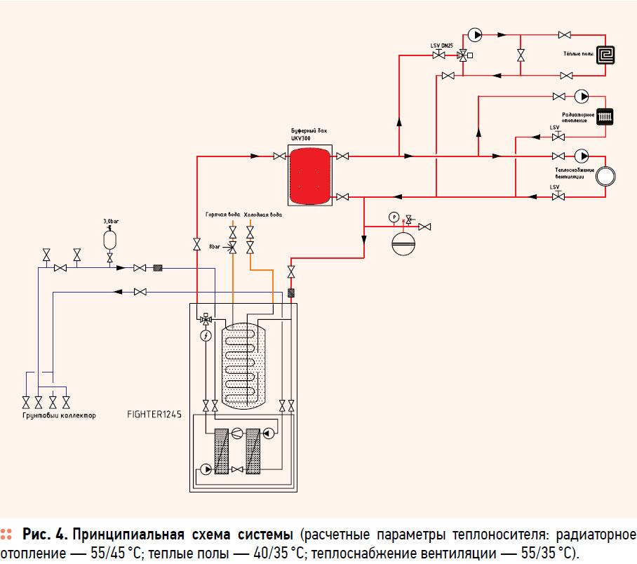 Принципиальная схема системы отпления